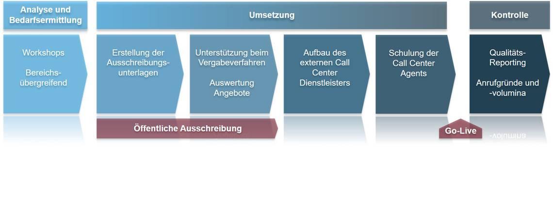 BGE Umsetzungsplanung Case Study