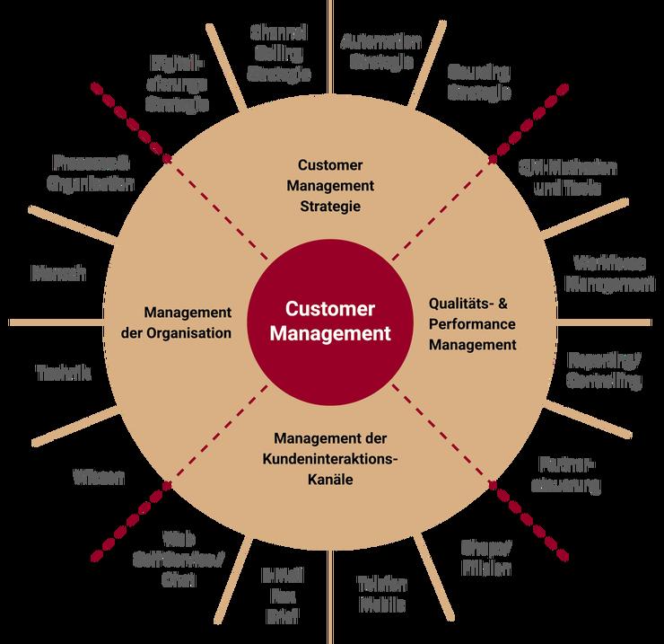 360 Grad Customer Management Übersicht