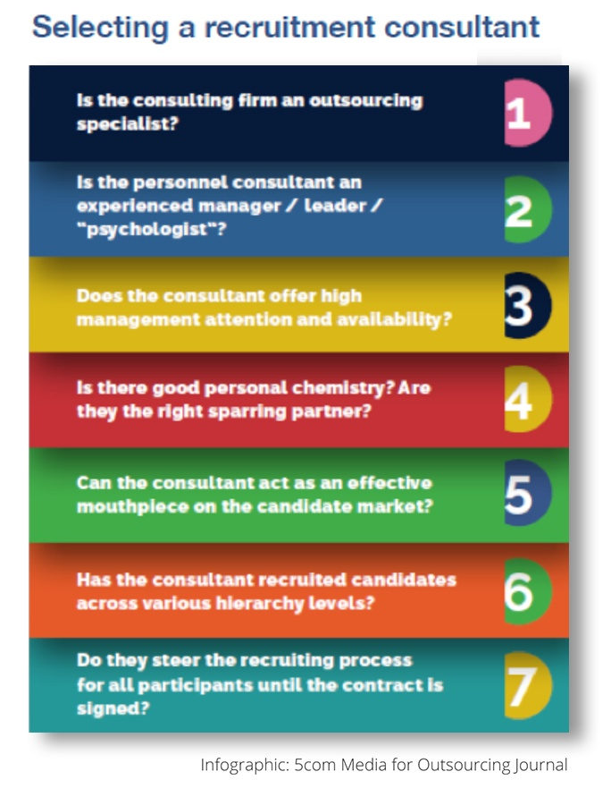selecting a recruitment consultant